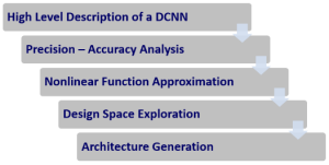 The required stages for converting a high level description of a DCNN into a hardware implementation.